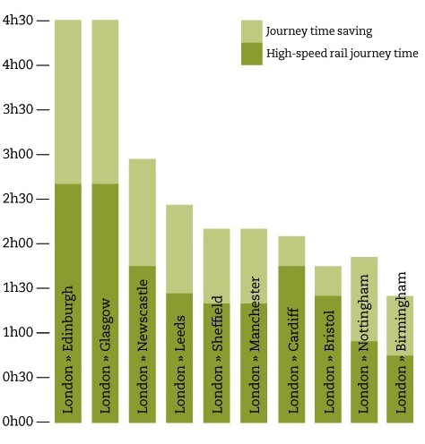 HSR journey times from London