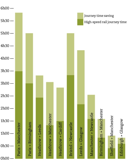 HSR journey times to other cities